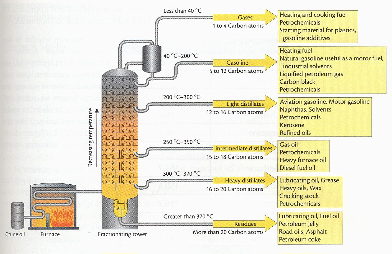 all about distillation This is a companion to my instructable, how to make moonshine, that will explain the basics of distillation with all of the questions i have received, i find it.