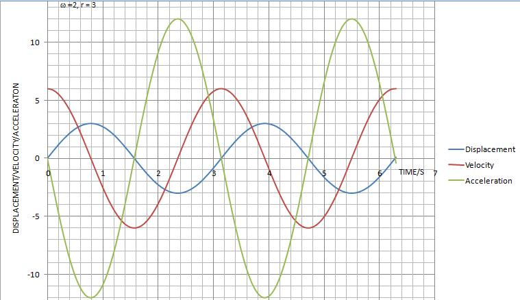 Harmonic Motion Graphs Worksheet Rcnschool
